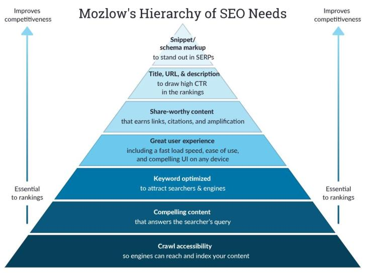 Rand Fishkin's Updated SEO Hierarchy